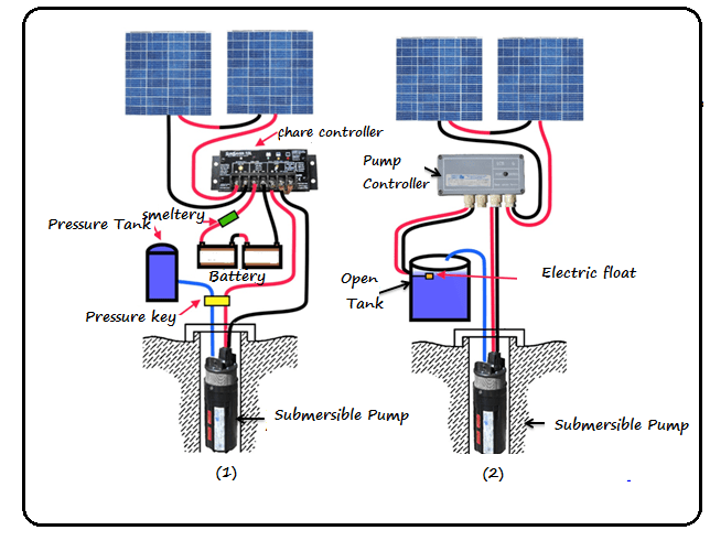 open tank and pressure tank components
