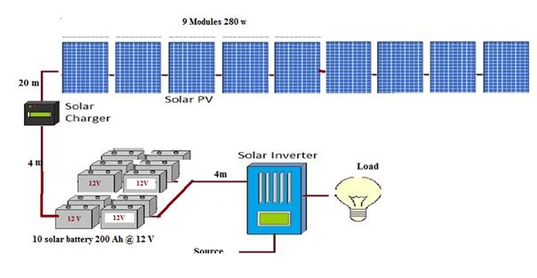 PV solar system